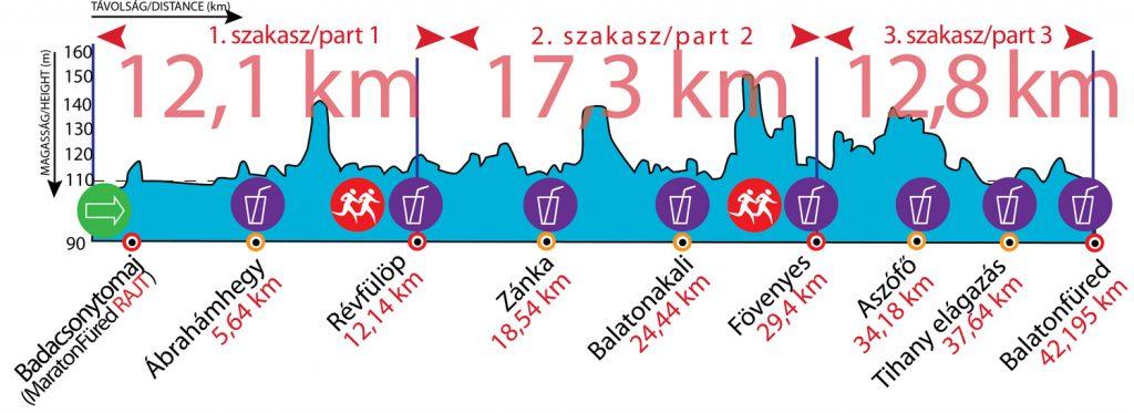 Maratonfüred szinttérkép
