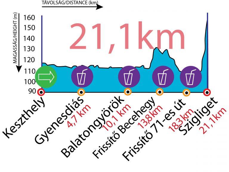 Öböl Félmaraton szinttérkép
